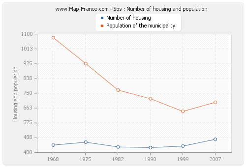 Sos : Number of housing and population