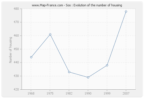 Sos : Evolution of the number of housing