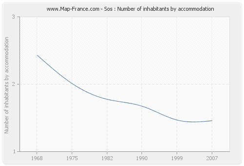 Sos : Number of inhabitants by accommodation