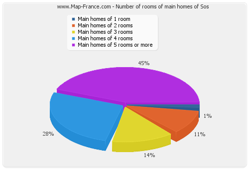 Number of rooms of main homes of Sos