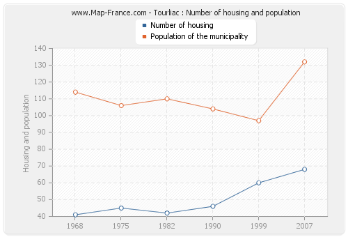 Tourliac : Number of housing and population