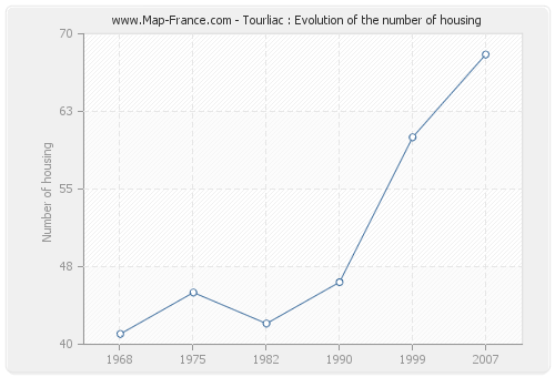 Tourliac : Evolution of the number of housing