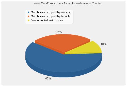 Type of main homes of Tourliac