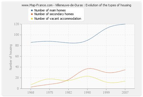 Villeneuve-de-Duras : Evolution of the types of housing