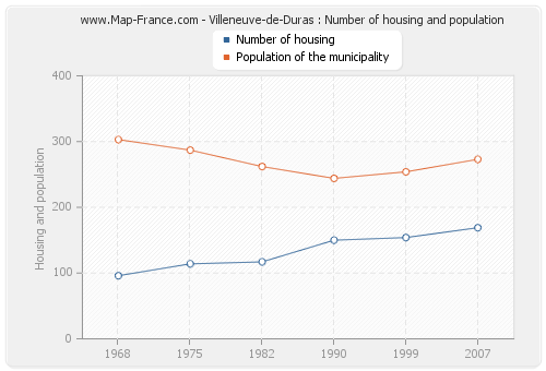 Villeneuve-de-Duras : Number of housing and population