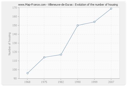 Villeneuve-de-Duras : Evolution of the number of housing