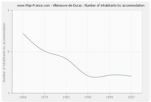 Villeneuve-de-Duras : Number of inhabitants by accommodation