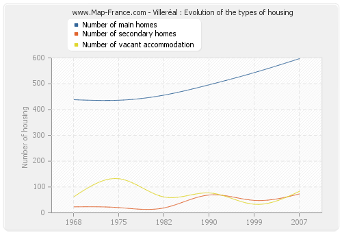 Villeréal : Evolution of the types of housing