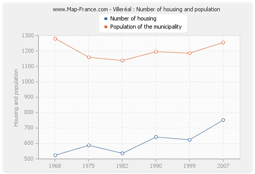 Villeréal : Number of housing and population
