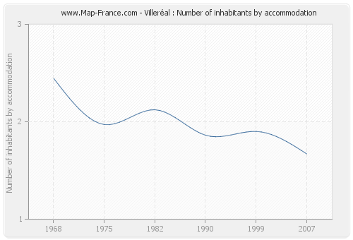 Villeréal : Number of inhabitants by accommodation