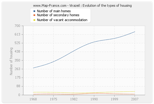 Virazeil : Evolution of the types of housing