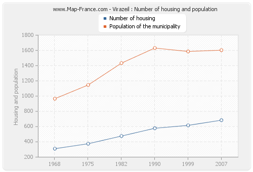Virazeil : Number of housing and population