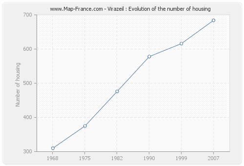 Virazeil : Evolution of the number of housing