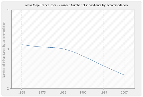 Virazeil : Number of inhabitants by accommodation