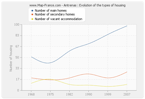 Antrenas : Evolution of the types of housing