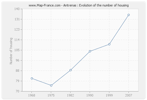 Antrenas : Evolution of the number of housing