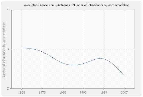 Antrenas : Number of inhabitants by accommodation