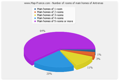 Number of rooms of main homes of Antrenas