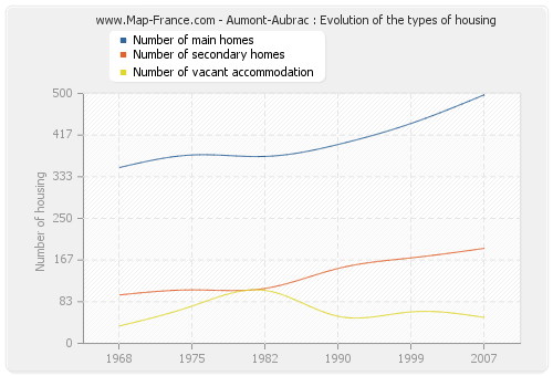 Aumont-Aubrac : Evolution of the types of housing