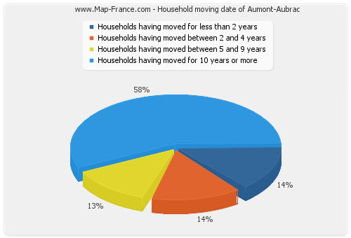 Household moving date of Aumont-Aubrac