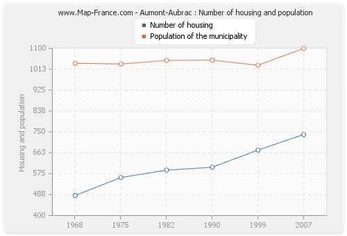 Aumont-Aubrac : Number of housing and population