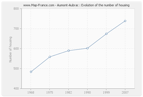Aumont-Aubrac : Evolution of the number of housing