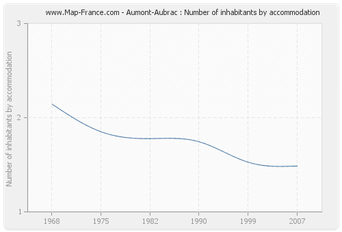 Aumont-Aubrac : Number of inhabitants by accommodation