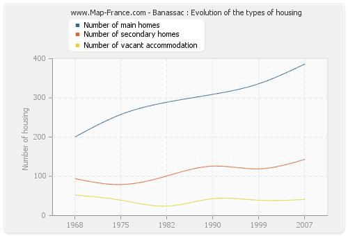 Banassac : Evolution of the types of housing