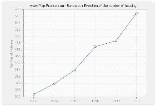 Banassac : Evolution of the number of housing