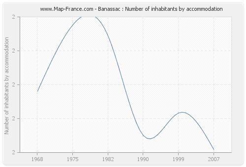 Banassac : Number of inhabitants by accommodation