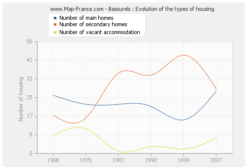 Bassurels : Evolution of the types of housing