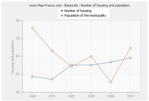 Bassurels : Number of housing and population