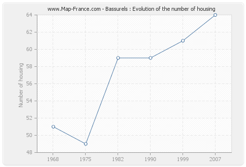 Bassurels : Evolution of the number of housing