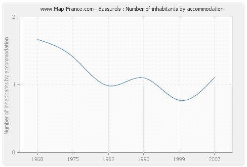 Bassurels : Number of inhabitants by accommodation