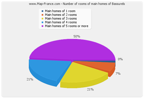 Number of rooms of main homes of Bassurels