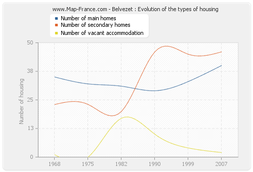 Belvezet : Evolution of the types of housing