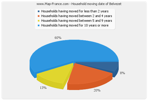 Household moving date of Belvezet