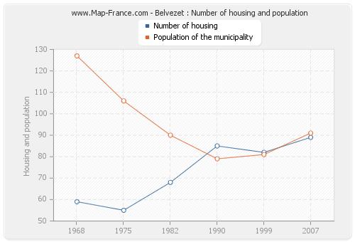 Belvezet : Number of housing and population