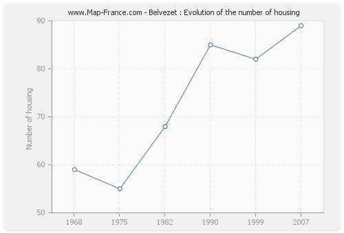 Belvezet : Evolution of the number of housing