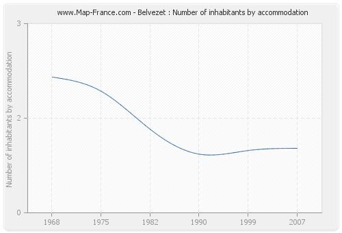 Belvezet : Number of inhabitants by accommodation