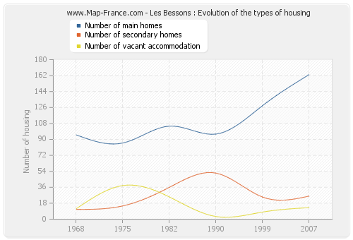Les Bessons : Evolution of the types of housing