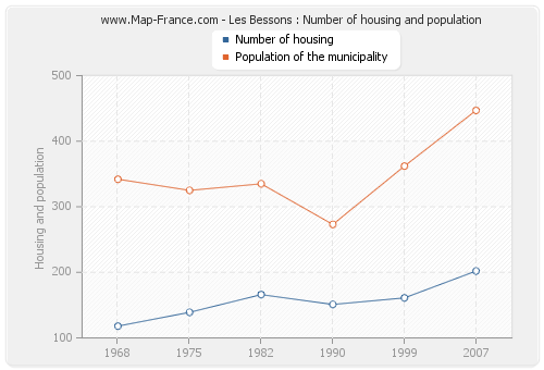 Les Bessons : Number of housing and population