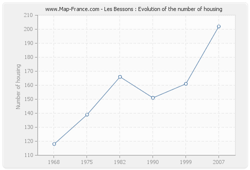 Les Bessons : Evolution of the number of housing