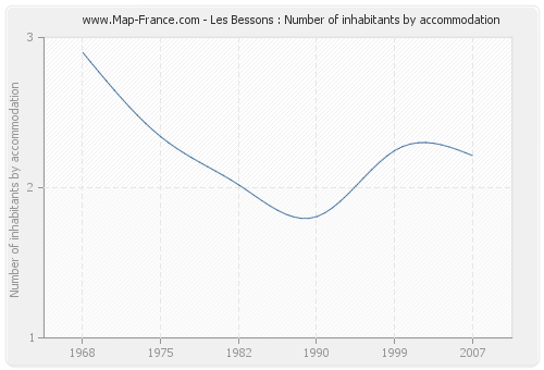 Les Bessons : Number of inhabitants by accommodation