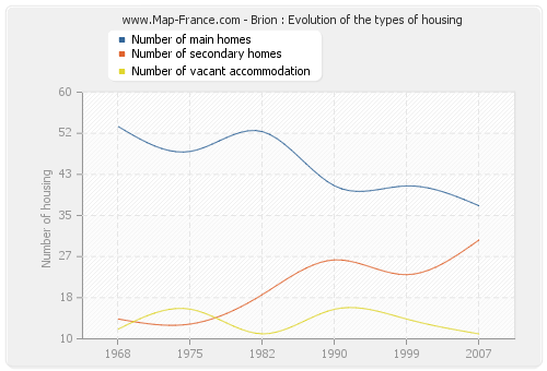 Brion : Evolution of the types of housing