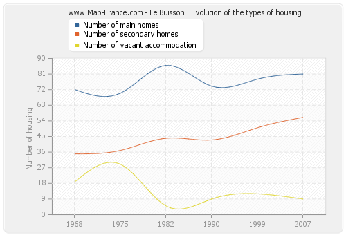 Le Buisson : Evolution of the types of housing