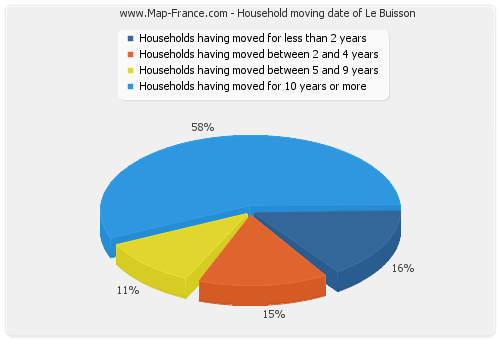 Household moving date of Le Buisson
