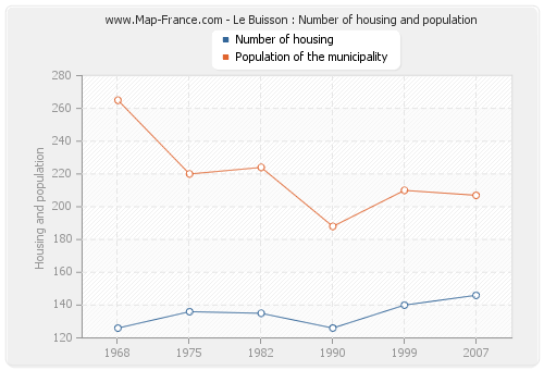 Le Buisson : Number of housing and population