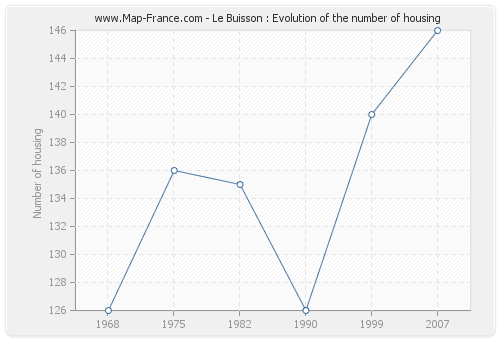Le Buisson : Evolution of the number of housing