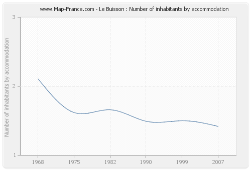 Le Buisson : Number of inhabitants by accommodation